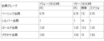 オートサーフ表